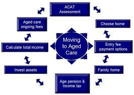 financial-assessment-for-aged-care