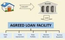 home securing bank loan segmented into specific uses