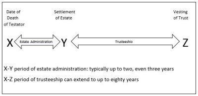 Estate with Testamentary Trust - admin timeframe