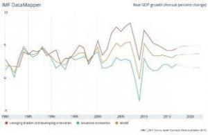 graph showing IMF forecasts for a range of global regions