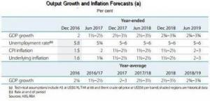 Table by RBA showing economic growth forecasts for Australia in 2018
