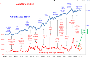 share market chart showing price movement AND volatility since world war 2