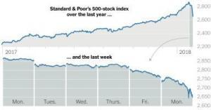 chart of the S & P 500 showing a 12-month period of climb, with a late decline week as a comparative chart