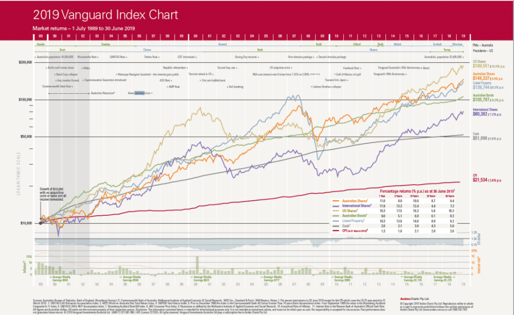 line chart showing investment markets asset performance over past thirty years